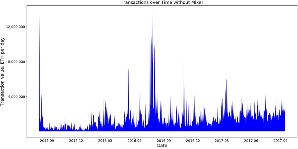 Найден гигантский миксер криптовалюты Ethereum - 5