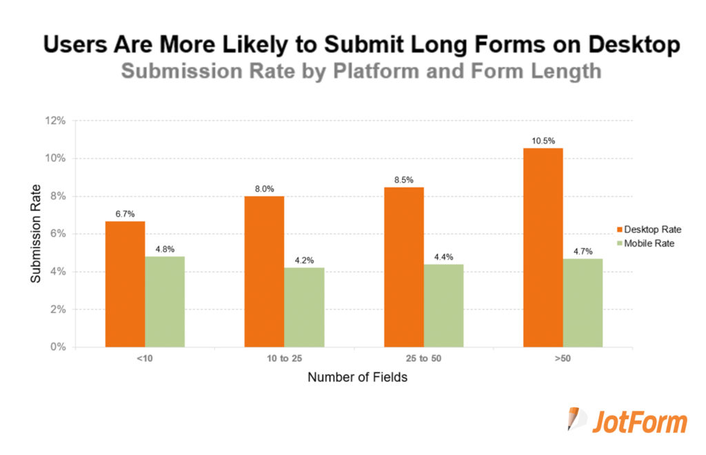 What Factors Contribute to Form Submission Rates?