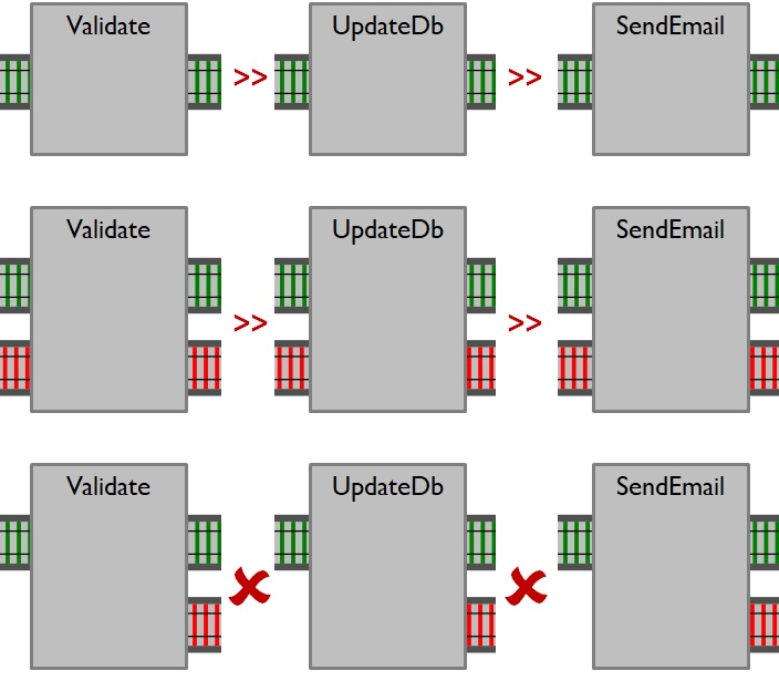 Железнодорожно-ориентированное программирование. Обработка ошибок в функциональном стиле - 11