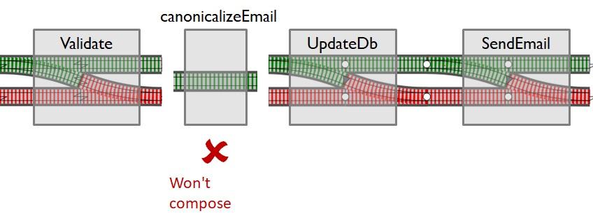 Железнодорожно-ориентированное программирование. Обработка ошибок в функциональном стиле - 14
