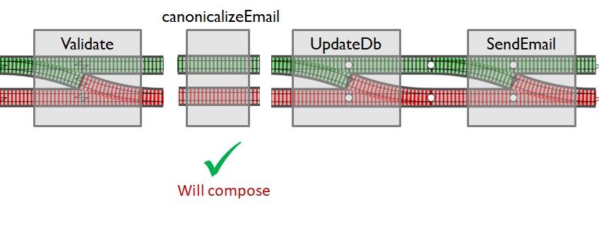Железнодорожно-ориентированное программирование. Обработка ошибок в функциональном стиле - 15