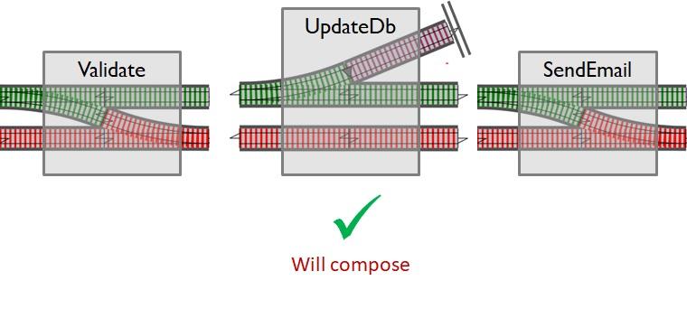 Железнодорожно-ориентированное программирование. Обработка ошибок в функциональном стиле - 17