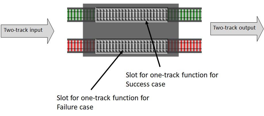 Железнодорожно-ориентированное программирование. Обработка ошибок в функциональном стиле - 19
