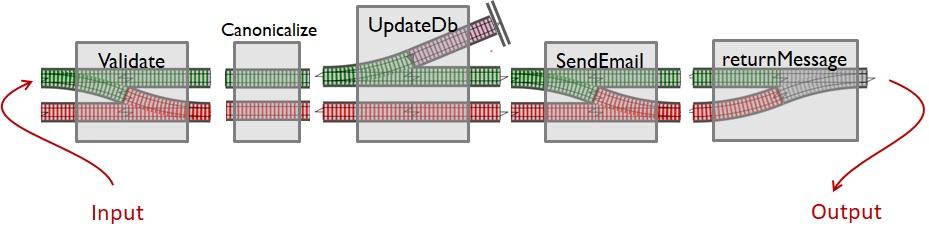 Железнодорожно-ориентированное программирование. Обработка ошибок в функциональном стиле - 20
