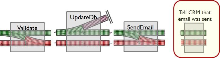 Железнодорожно-ориентированное программирование. Обработка ошибок в функциональном стиле - 22