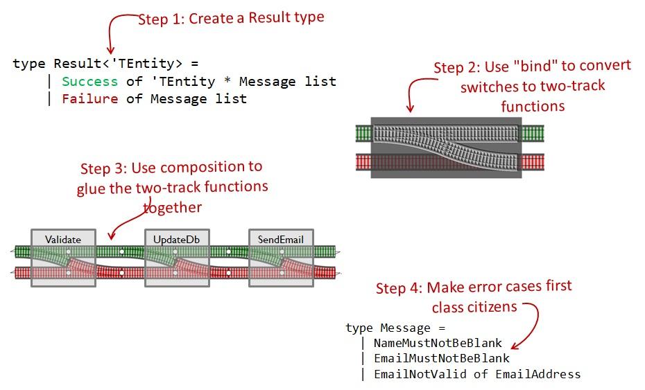 Железнодорожно-ориентированное программирование. Обработка ошибок в функциональном стиле - 23