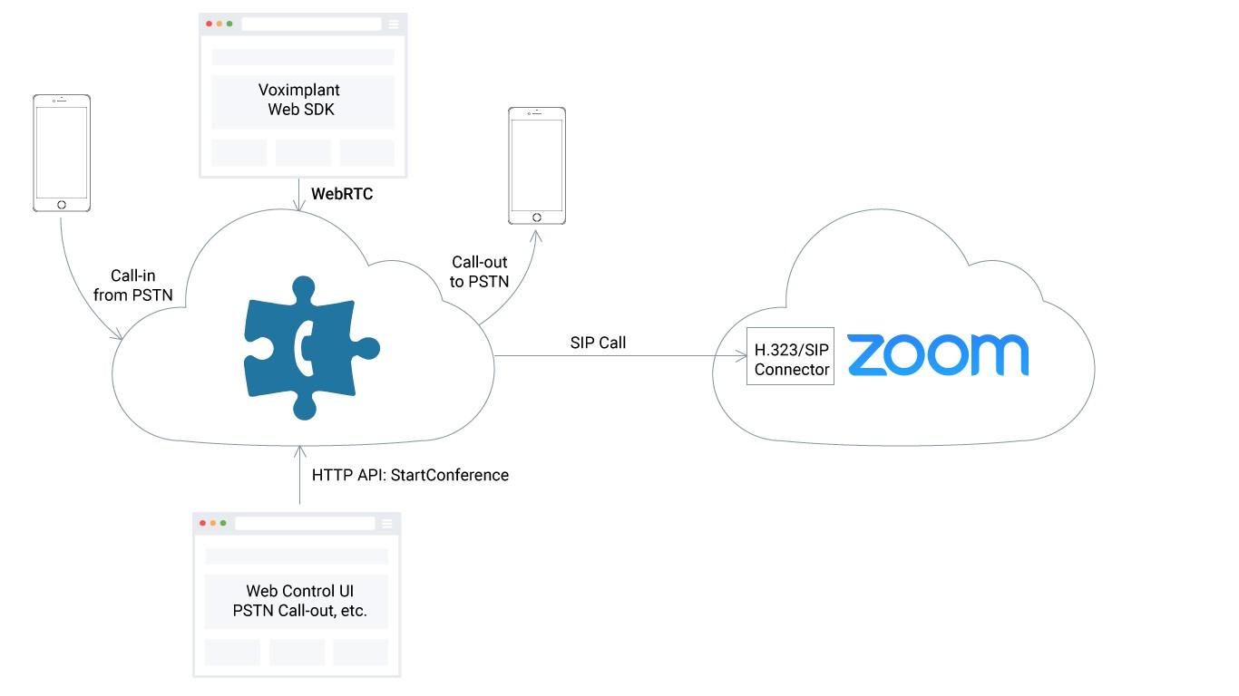 Как подключить WebRTC к Zoom и звонить в 2 раза дешевле - 3