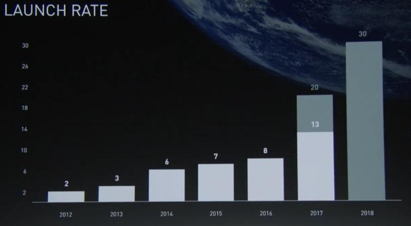 Презентация Маска: дизайнеры и пиарщики по-прежнему побеждают инженеров - 6