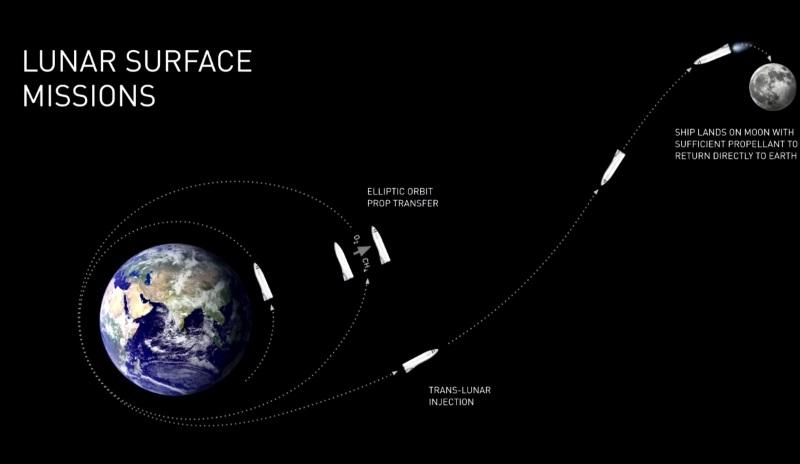 Презентация Маска: дизайнеры и пиарщики по-прежнему побеждают инженеров - 9