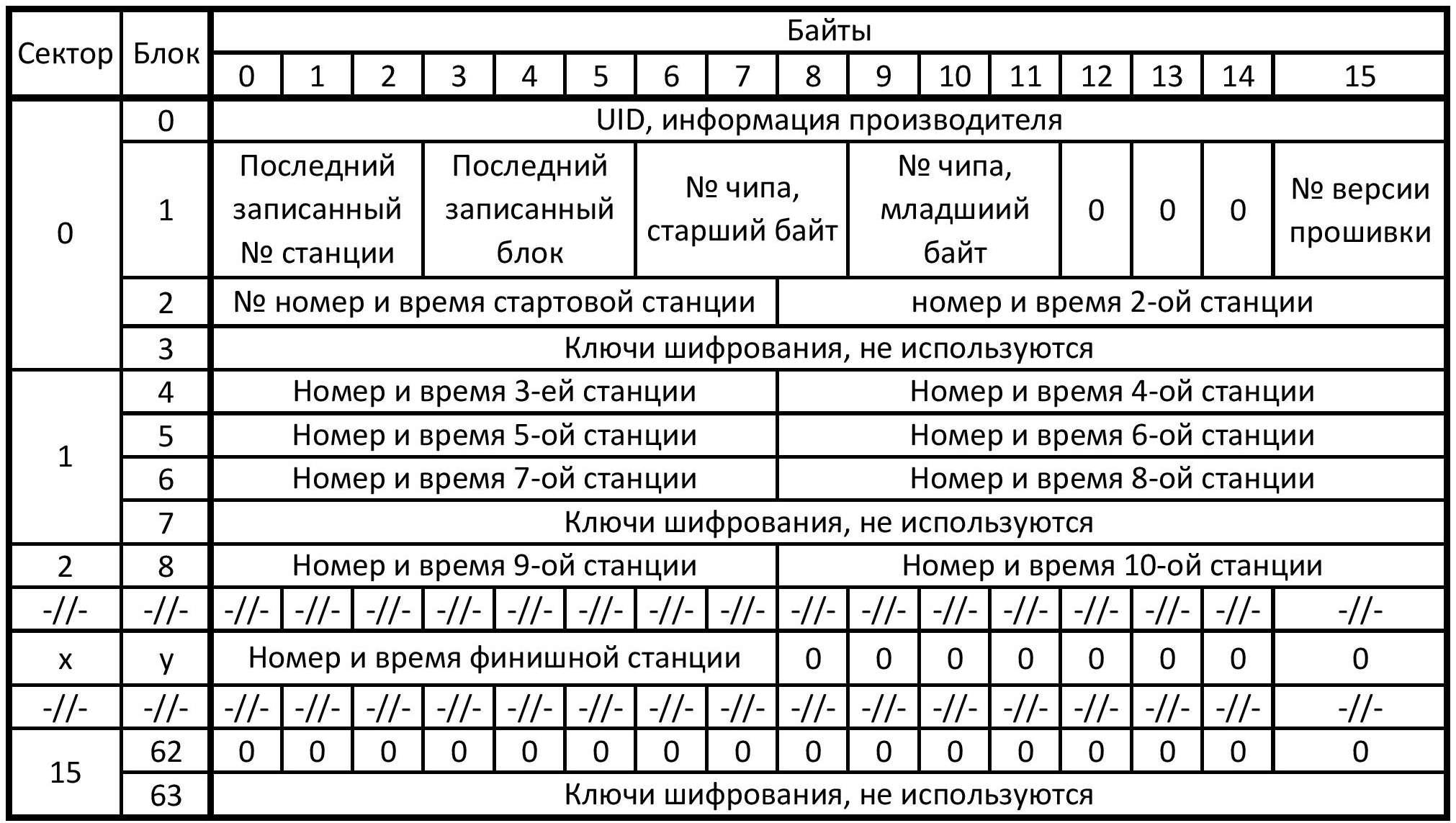 Sportiduino. Система электронной отметки для спортивного ориентирования. Часть 2 - 4