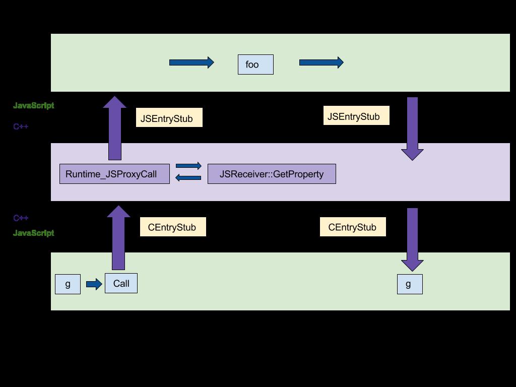 Оптимизация ES2015 Прокси в V8 - 2