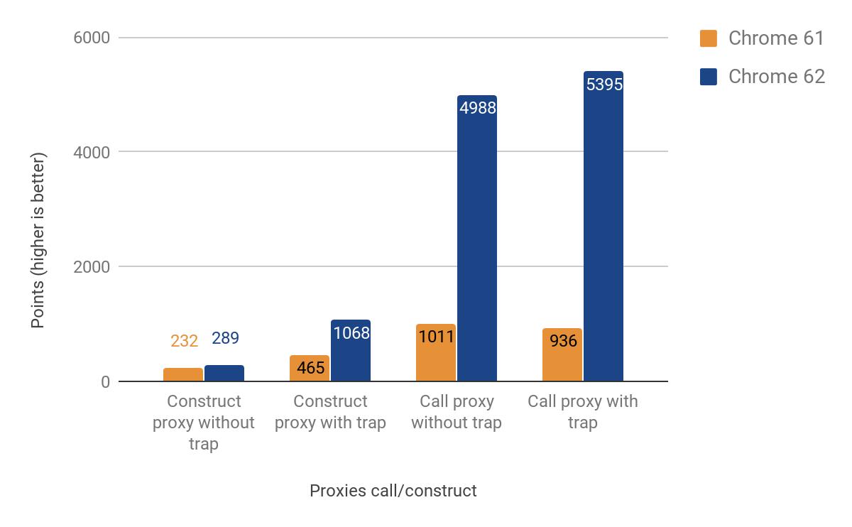 Оптимизация ES2015 Прокси в V8 - 4
