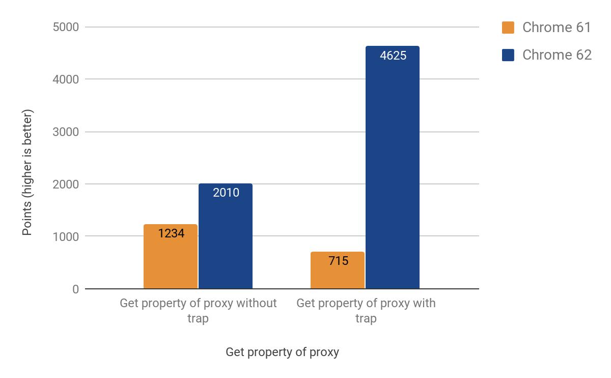 Оптимизация ES2015 Прокси в V8 - 6