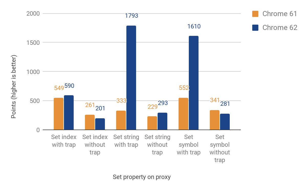 Оптимизация ES2015 Прокси в V8 - 8