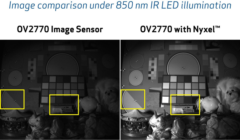 Технология Omnivision Nyxel повышает квантовую эффективность датчиков, работающих в ближнем инфракрасном диапазоне