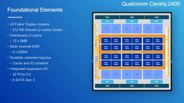 CPU Qualcomm Centriq 2400 получил шестиканальный контроллер памяти