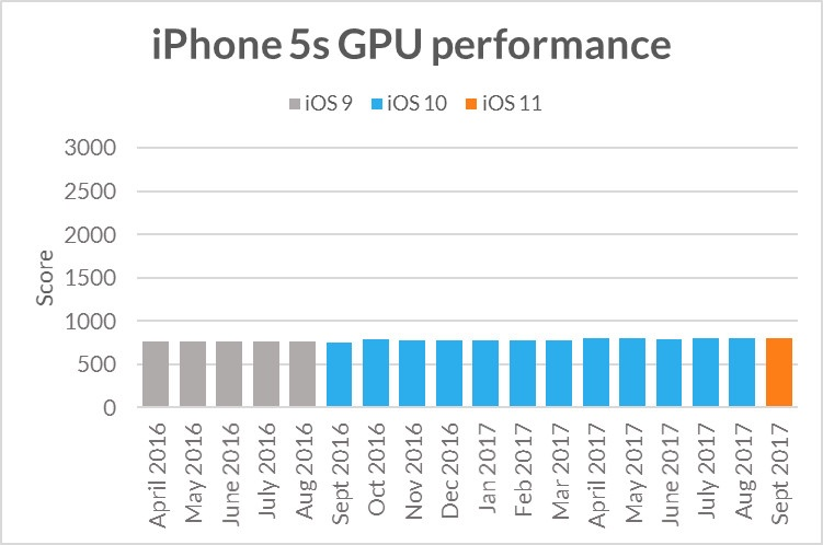 Бенчмарк показал, что Apple не занижает производительность старых смартфонов - 2