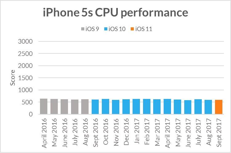 Бенчмарк показал, что Apple не занижает производительность старых смартфонов - 3