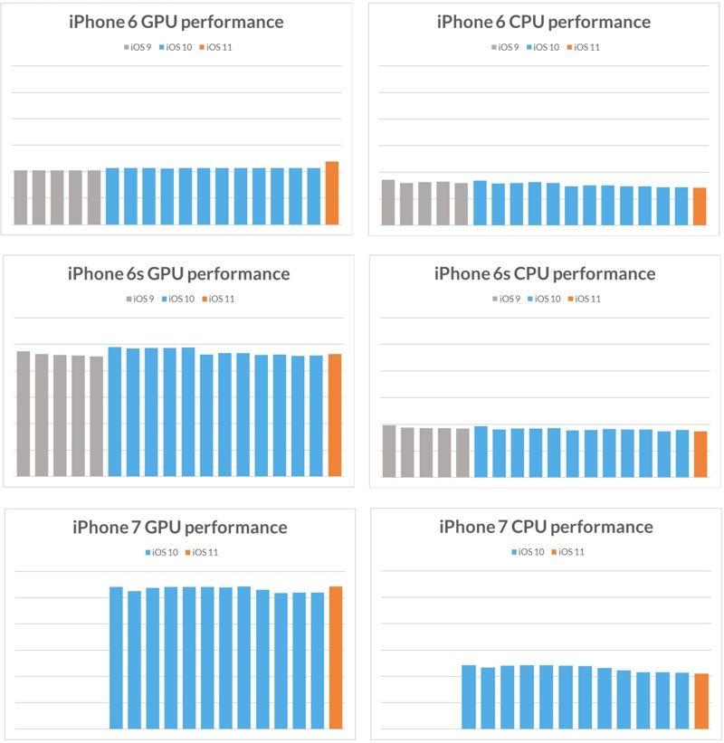Бенчмарк показал, что Apple не занижает производительность старых смартфонов - 4