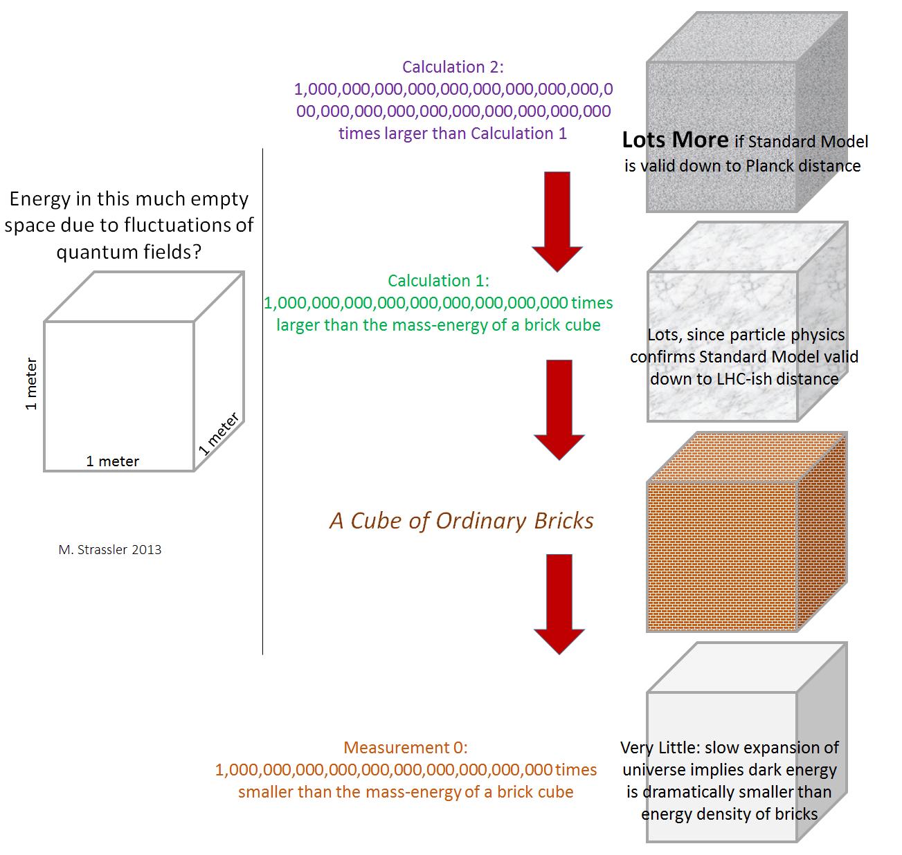 Квантовые флуктуации и их энергия - 3
