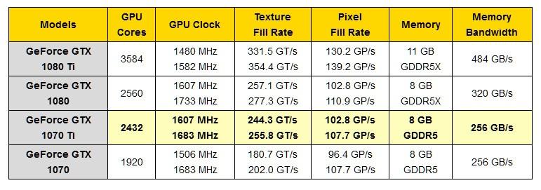 Уточнены параметры видеокарты GeForce GTX 1070 Ti