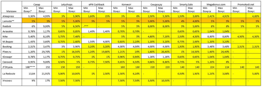 Сравнение кэшбэк-систем: экономика, геймификация и постмаркетинговые акции - 11