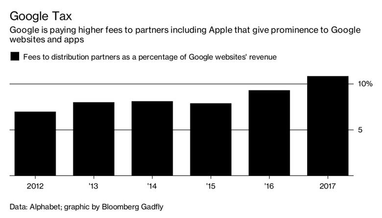 Google тратит огромные средства для поддержания своего доминирующего положения