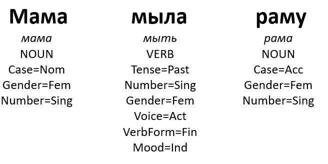 Как научить свою нейросеть анализировать морфологию - 1