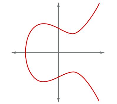 Математические основы биткойн-блокчейна - 2