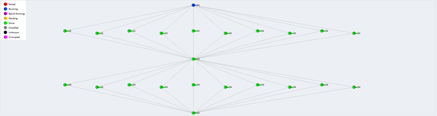 Обзор фреймворка Luigi для построения последовательностей выполнения задач - 10