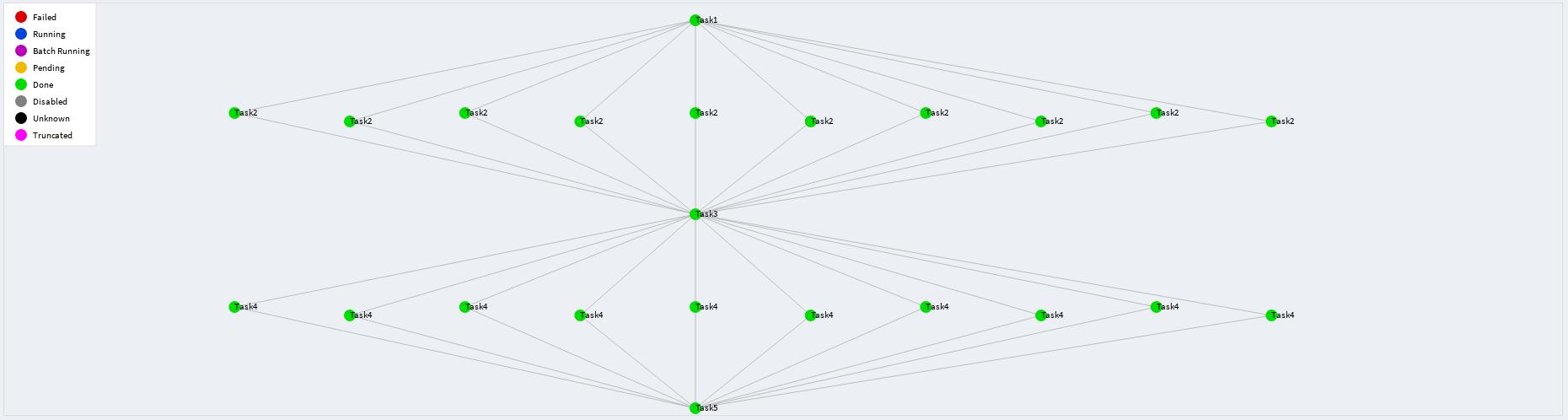 Обзор фреймворка Luigi для построения последовательностей выполнения задач - 11
