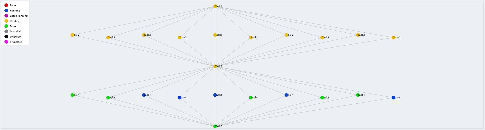 Обзор фреймворка Luigi для построения последовательностей выполнения задач - 6