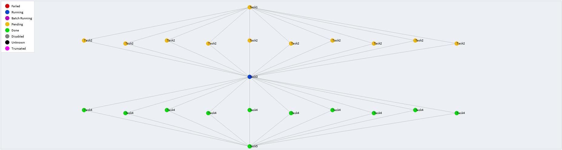 Обзор фреймворка Luigi для построения последовательностей выполнения задач - 7