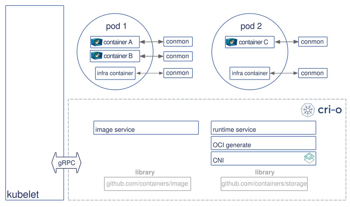 CRI-O — альтернатива Docker для запуска контейнеров в Kubernetes - 5