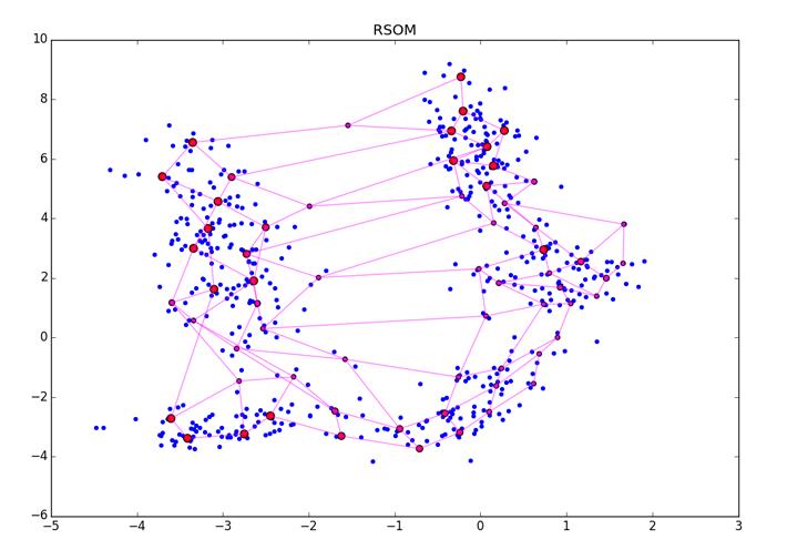 Нестандартная кластеризация 4: Self-Organizing Maps, тонкости, улучшения, сравнение с t-SNE - 150