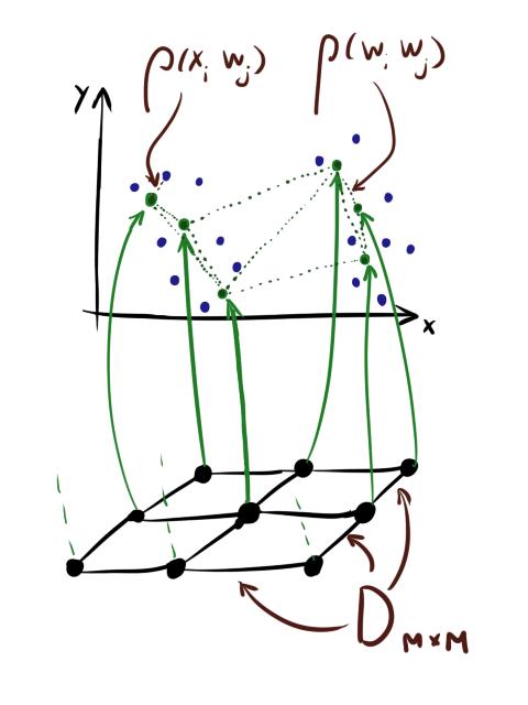 Нестандартная кластеризация 4: Self-Organizing Maps, тонкости, улучшения, сравнение с t-SNE - 18