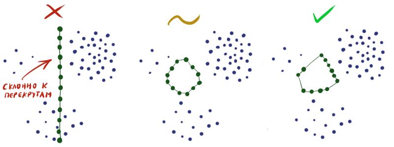 Нестандартная кластеризация 4: Self-Organizing Maps, тонкости, улучшения, сравнение с t-SNE - 79