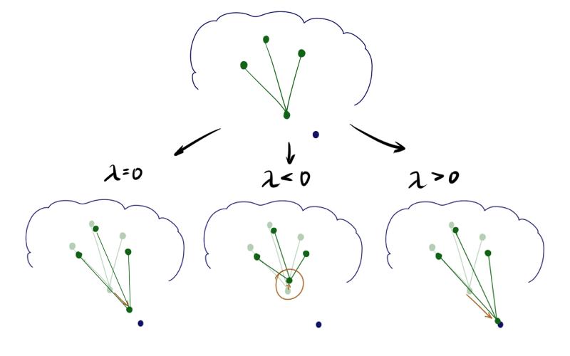 Нестандартная кластеризация 4: Self-Organizing Maps, тонкости, улучшения, сравнение с t-SNE - 84
