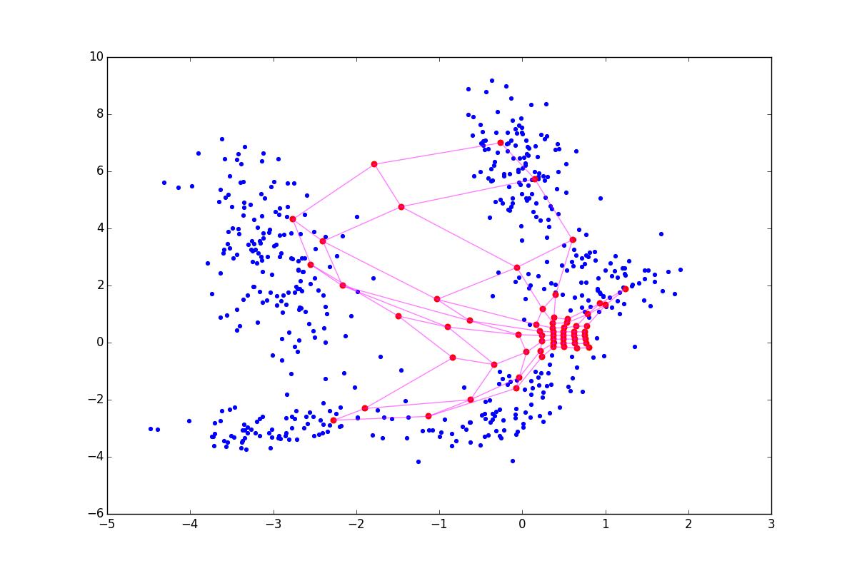 Нестандартная кластеризация 4: Self-Organizing Maps, тонкости, улучшения, сравнение с t-SNE - 87