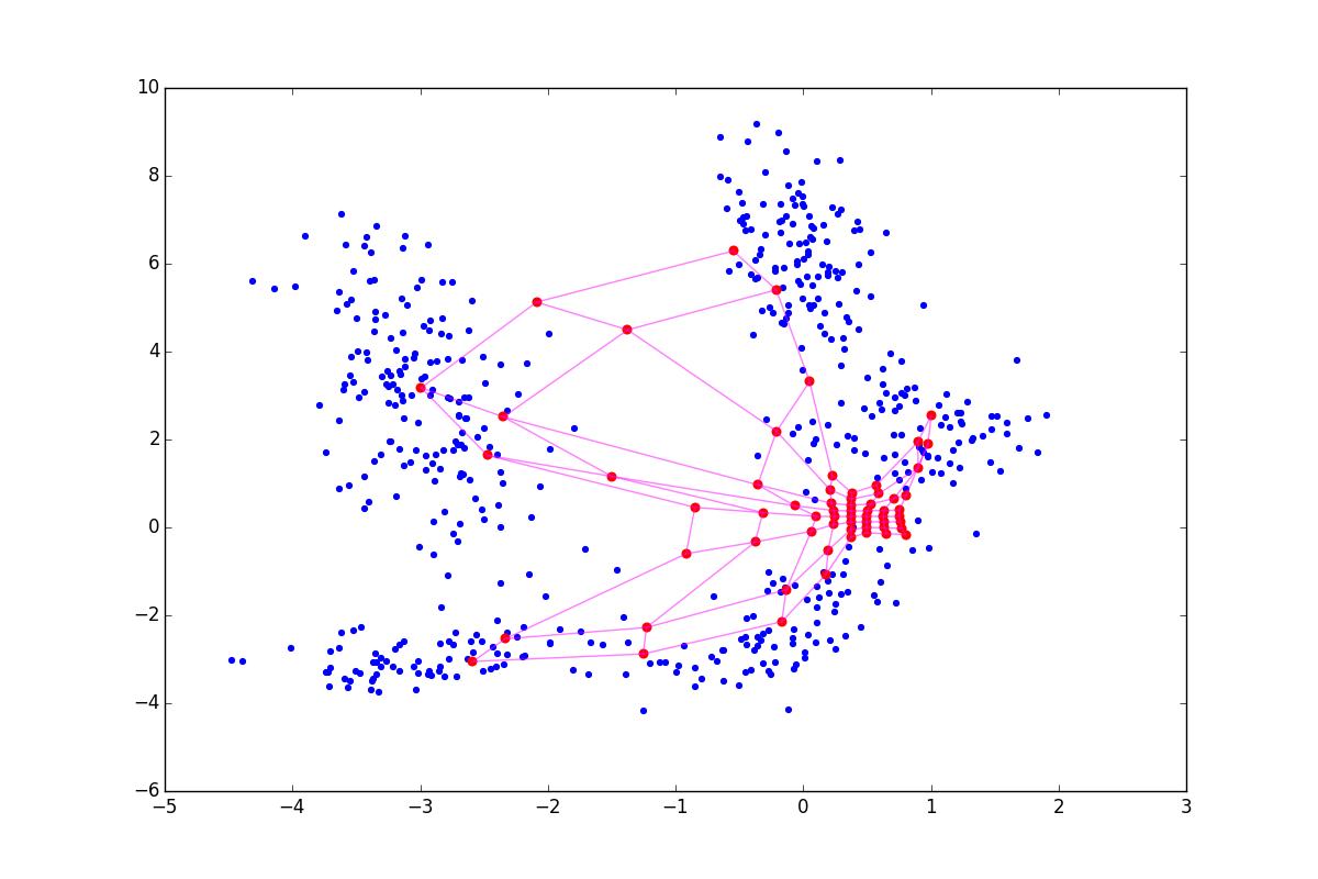 Нестандартная кластеризация 4: Self-Organizing Maps, тонкости, улучшения, сравнение с t-SNE - 88