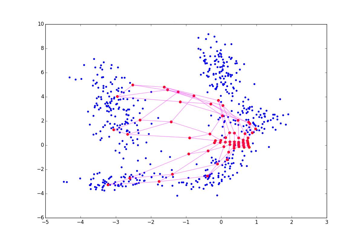 Нестандартная кластеризация 4: Self-Organizing Maps, тонкости, улучшения, сравнение с t-SNE - 89
