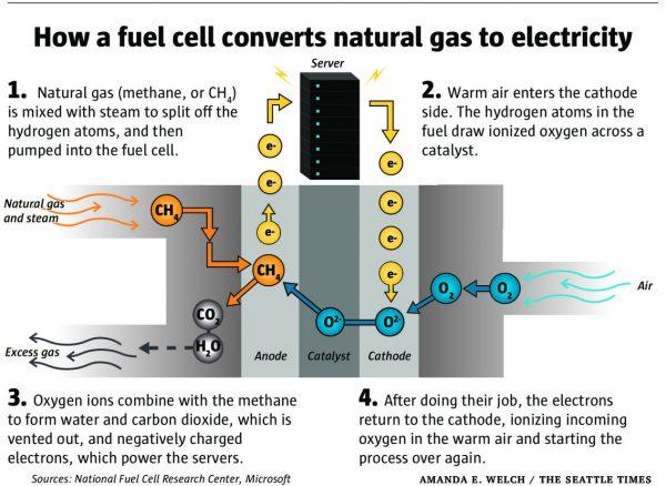 Microsoft продемонстрировала рабочий ЦОД с электропитанием от топливных элементов - 2