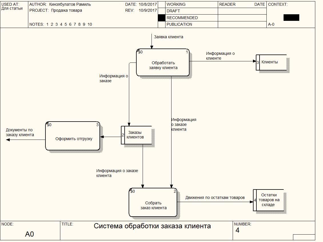 Детализация диаграммі