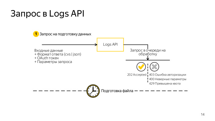 Автоматизация работы с Logs API в AppMetrica. Лекция в Яндексе - 2