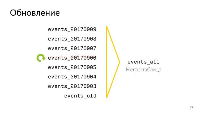 Автоматизация работы с Logs API в AppMetrica. Лекция в Яндексе - 7