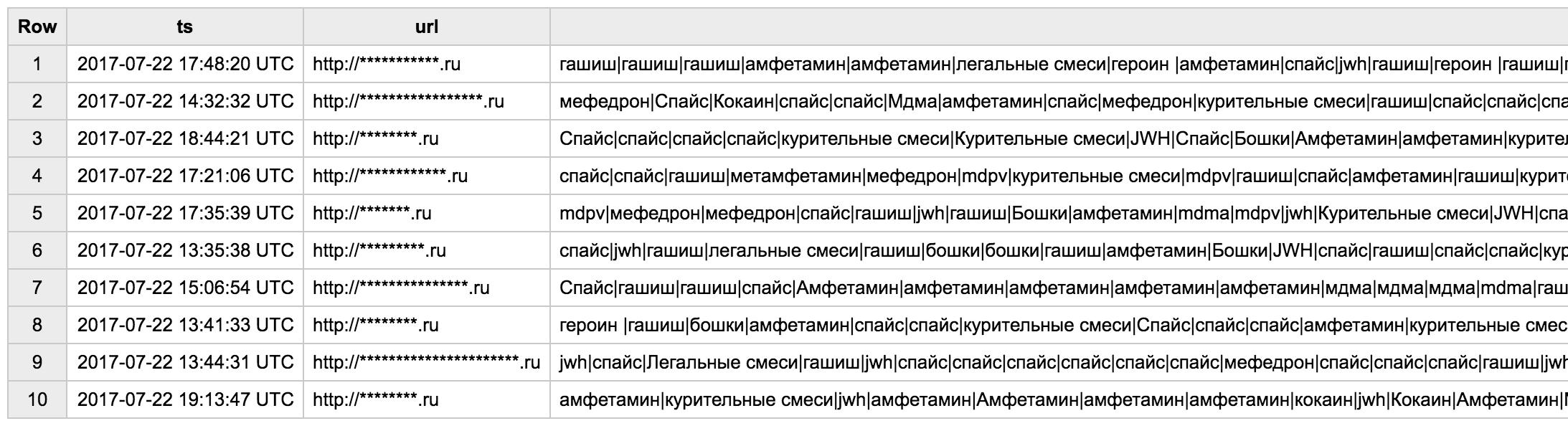 Как мы изгоняли наркоторговцев из рунета - 5