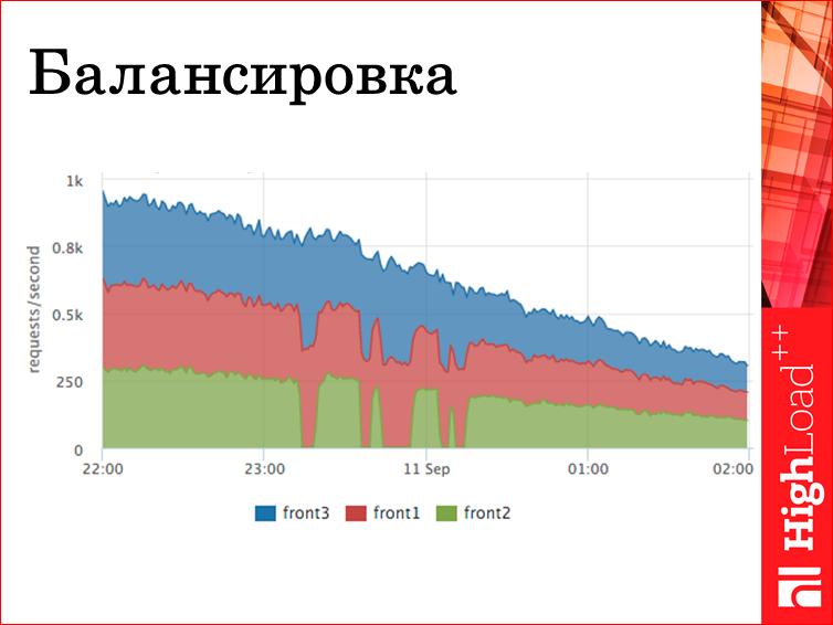 Мониторинг всех слоев web проекта - 20