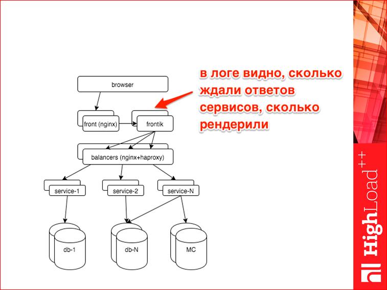 Мониторинг всех слоев web проекта - 21