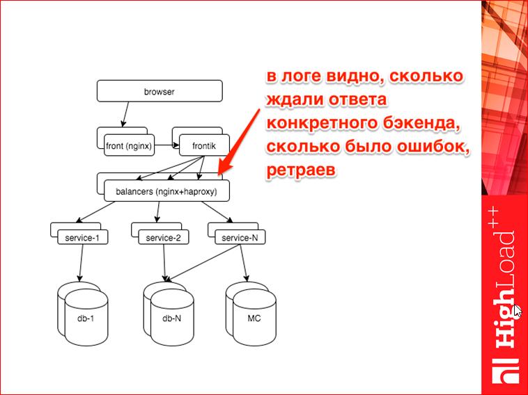 Мониторинг всех слоев web проекта - 28