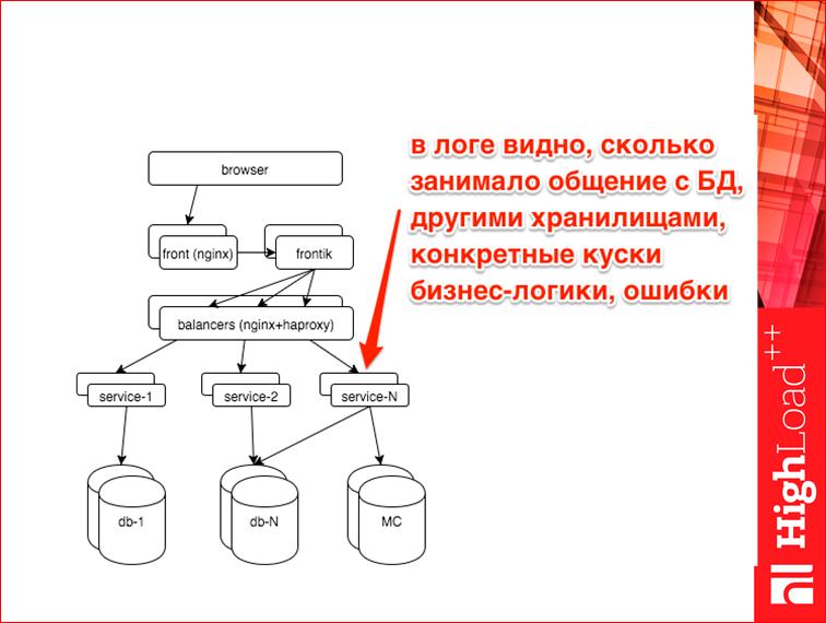Мониторинг всех слоев web проекта - 30